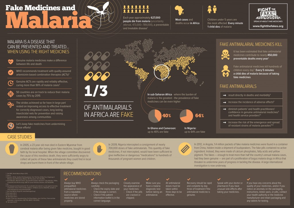 Fake Medicines and Malaria Infographic