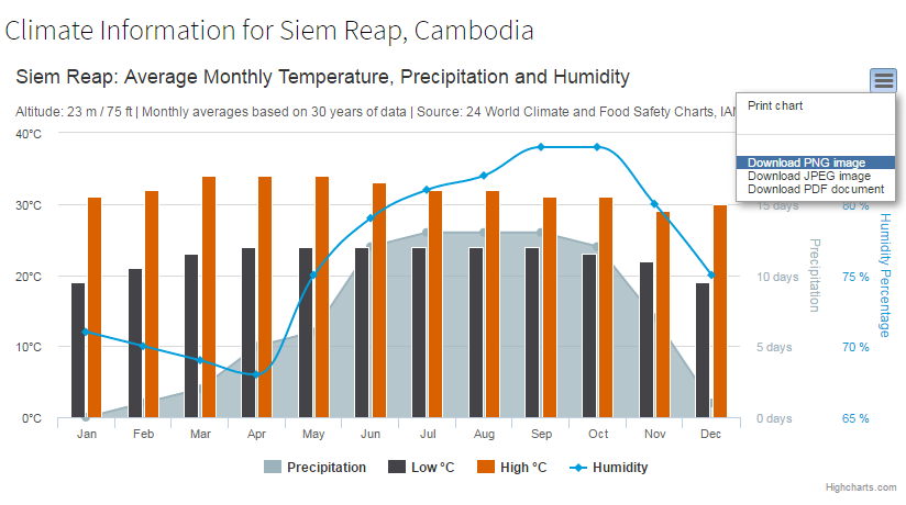 Climate information for Siem Reap, Cambodia.